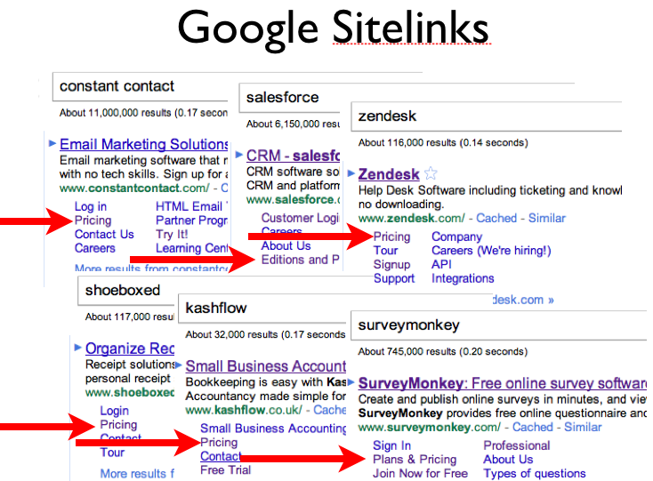 Google Sitelinks take visitors directly to your Pricing Page