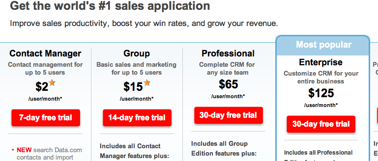 salesforce pricing page Whats the Ideal Free Trial Length?