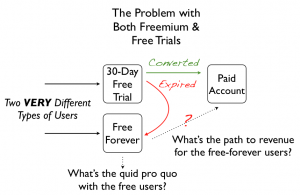 free trials and freemium 300x195 How to Offer Both Freemium and Free Trials