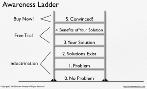 marketing awareness ladder 300x182 Wheres Your Market on the Awareness Ladder?