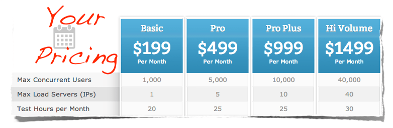 Your SaaS Pricing Model