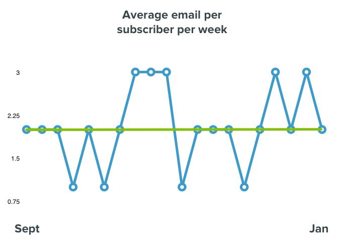 avg-email-per-sub-per-week