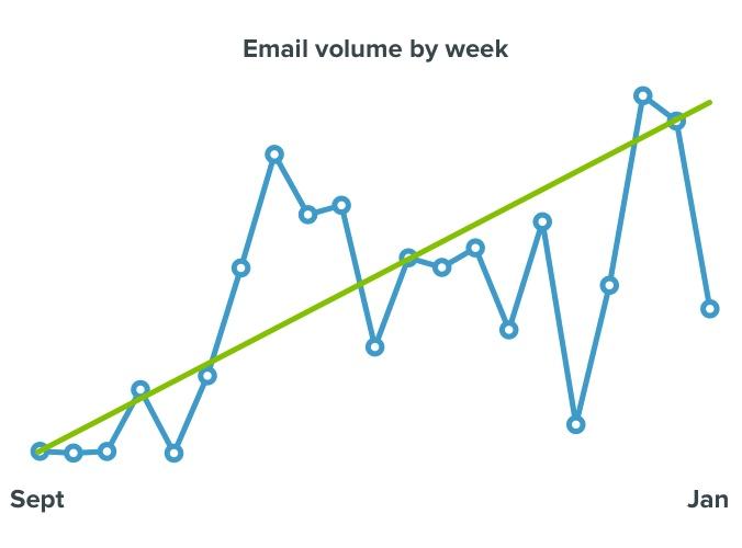 volume-by-week