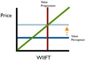 increase-value-perception-to-meet-price