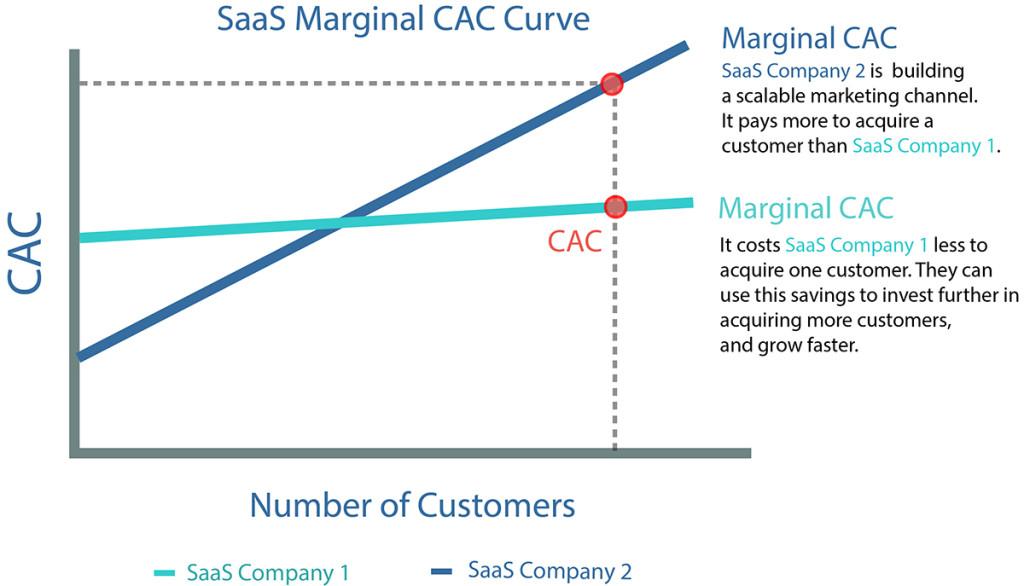 SaaS CAC Micro Econ Graph