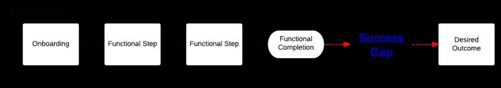 success-gap-flow-chart
