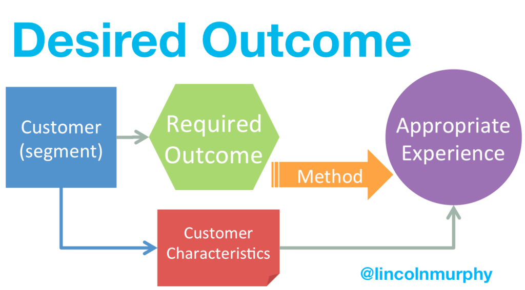 Desired Outcome Inputs