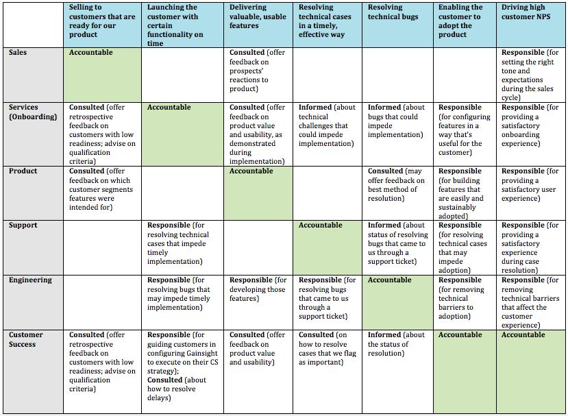 RACI Framework for Customer Success