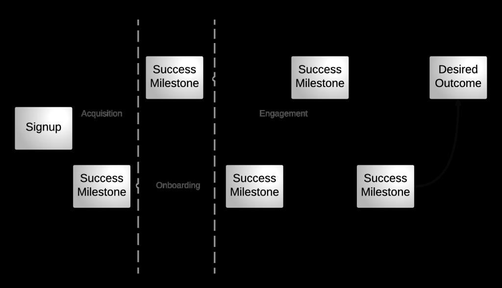 Desired Outcome - Success Milestones-2