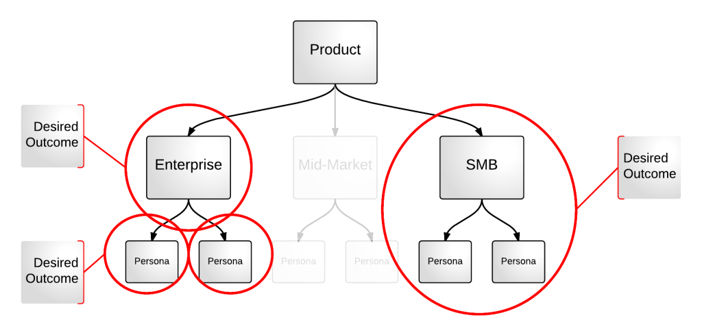 Desired Outcome - Product and Customer Segments
