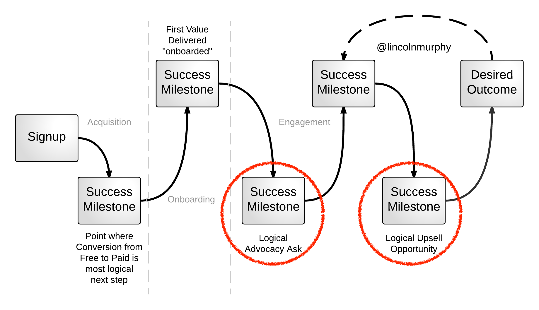 Success Milestones - Logical Upsell and Advocacy
